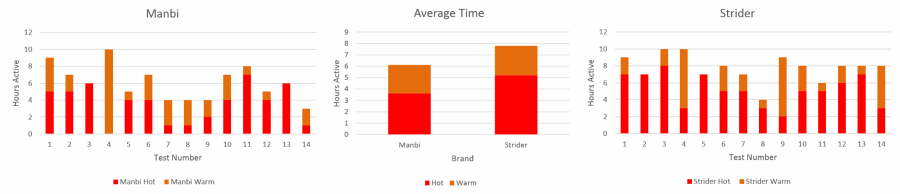 Handwarmers Comparison Test